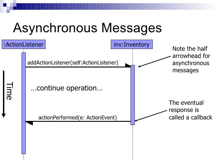 sequence diagrams      asynchronous messages