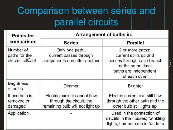 Comparisons Between Series And Parallel Circuits 4 Comparison Between Series