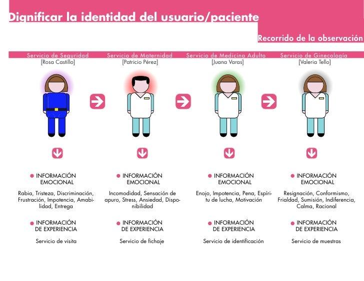Dignificar la identidad del usuario/paciente                                                                               ...