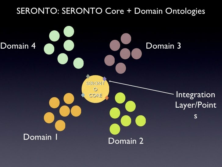 SERONTO CORE Domain 1 Domain 2 Domain 3 Domain 4 SERONTO: SERONTO Core + Domain Ontologies Integration Layer/Points