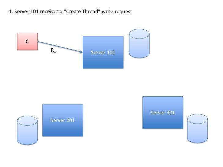 "1: Server 101 receives a ""Create Thread"" write request<br />C<br />Server 101<br />Rw<br />Server 301<br />Server 201<br />"