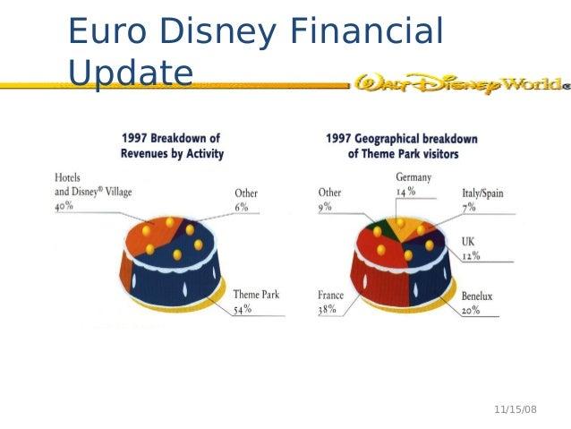 Euro disney case study swot analysis
