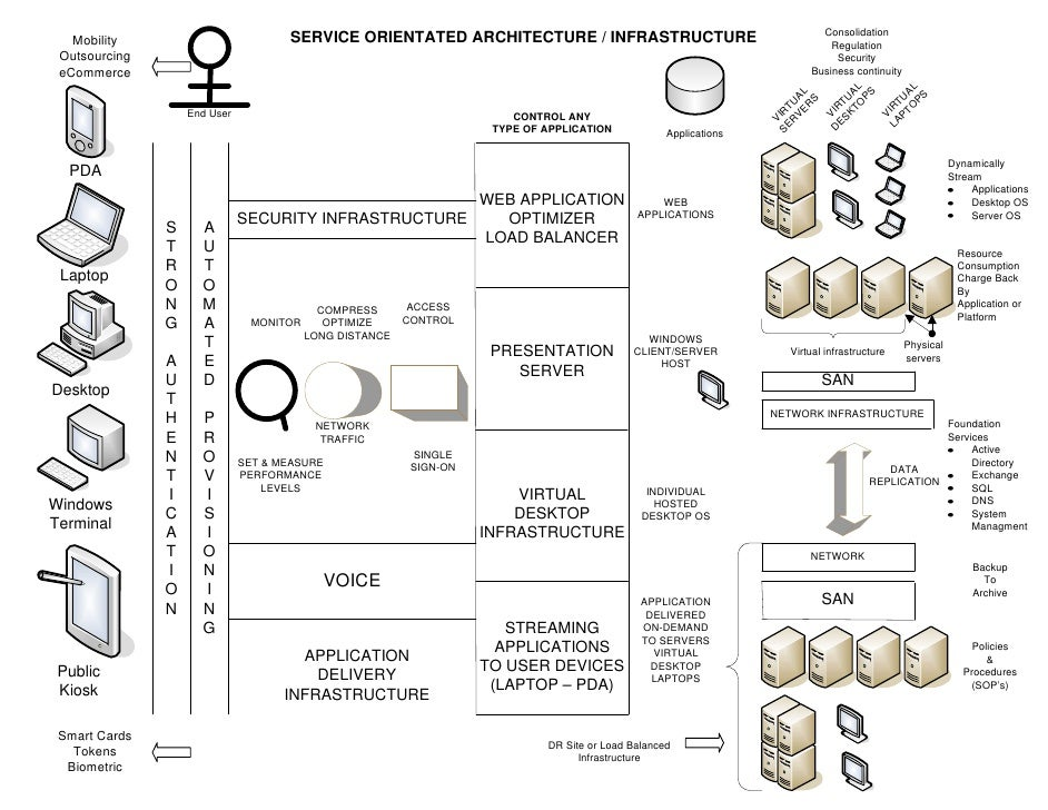 Consolidation                                      SERVICE ORIENTATED ARCHITECTURE / INFRASTRUCTURE    Mobility           ...