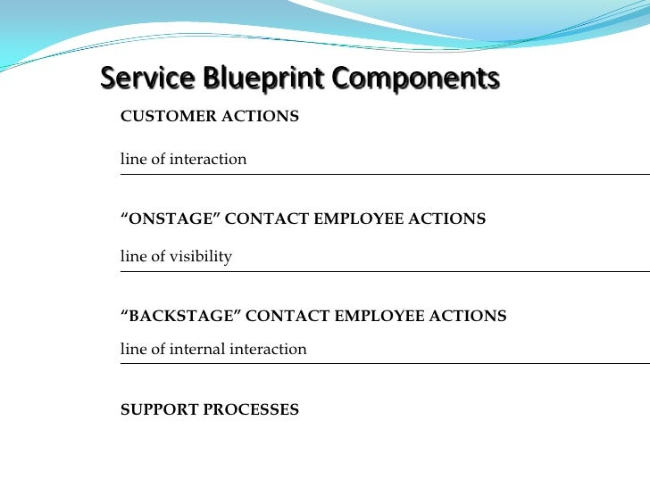 """service blueprinting assignment essay """"service blueprinting"""" team assignment - 20% each study group is required to submit the service blueprint of a work-based service delivery process."""