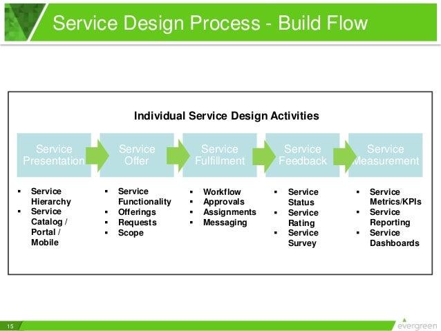 service catalog essentials 5 keys to good service design in it servi. Black Bedroom Furniture Sets. Home Design Ideas