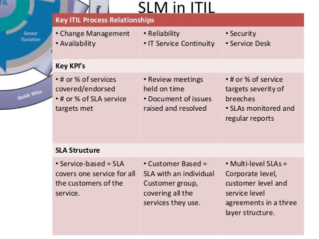 http://image.slidesharecdn.com/servicelevelmanagement-151008185422-lva1-app6891/95/service-level-management-4-638.jpg?cb=1444330569