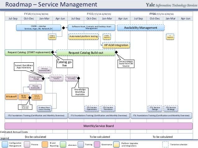 Service Management Roadmap Fy