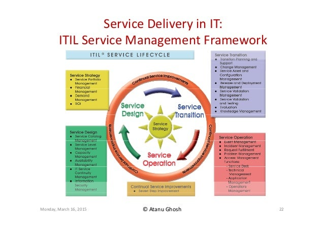 itil research paper