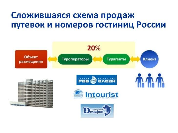 Презентация по системе
