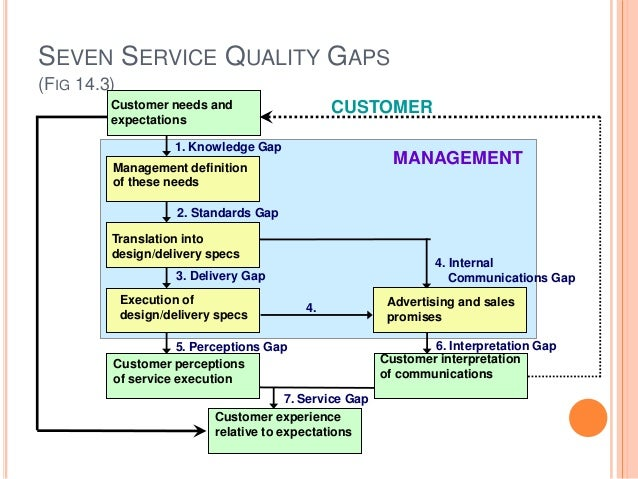 Service quality gap analysis thesis