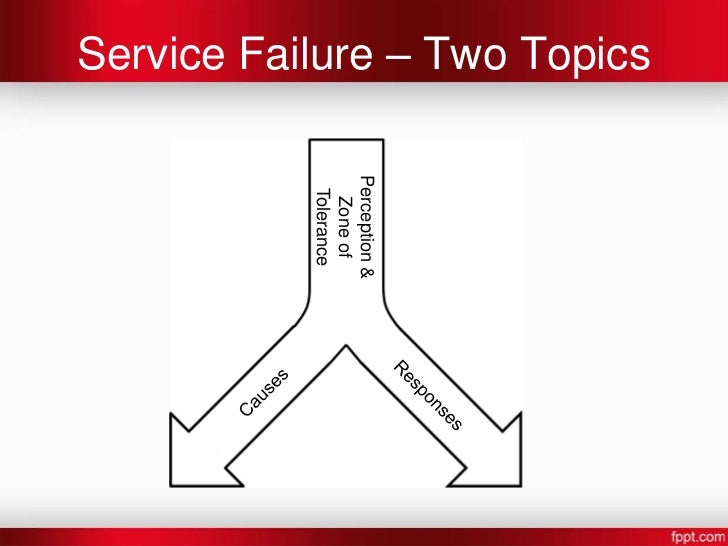 service failure and recovery essay The study concludes with implications and recommendations for matching each service failure with a recovery strategy which will improve customers' wtr to the restaurant journal of hospitality marketing & management, 16(1).