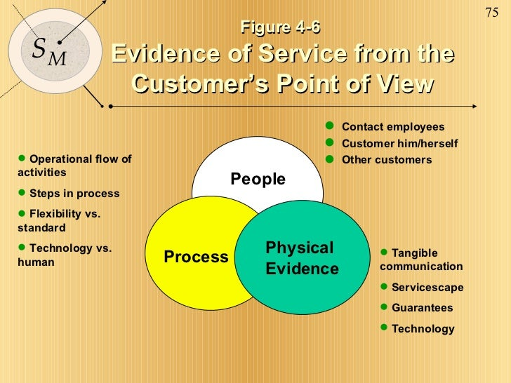 importance of physical evidence in service marketing pdf