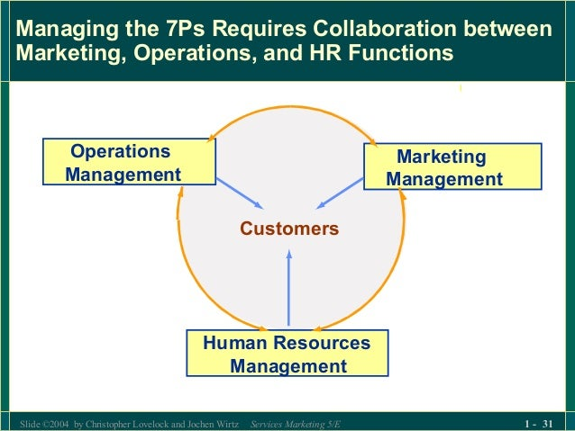 functions of operations manager Functions of production operation management frame of general management function po managers are operations management.