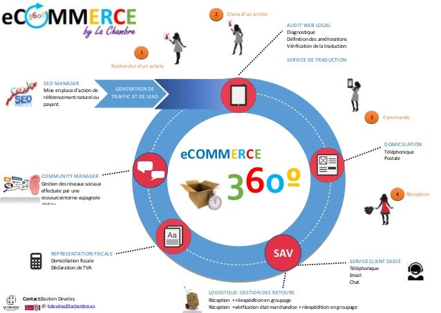 eCommerce 360º by Lachambre