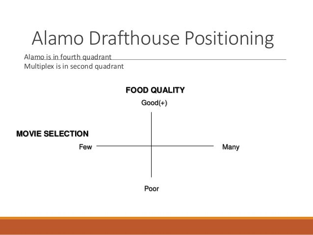 prepare a market position map for alamo drafthouse using food quality and movie selection as axes A wide selection of local craft beer along with delicious cocktails and a curated  selection of wines round out the menu we're passionate about movies, food and .