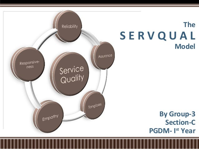 The  SERVQUAL  Model  By Group-3 Section-C PGDM- Ist Year