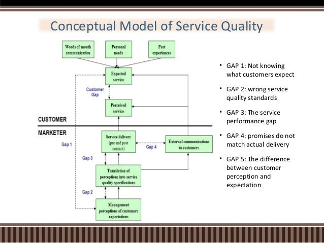 analysis 5 gaps in service quality essay A quality gap analysis is a strategic management tool that allows managers to assess gaps that may exist between the desired level of quality and the actual level of quality the subject of the quality can be anything, ranging from a product, to a service, to internal procedures.