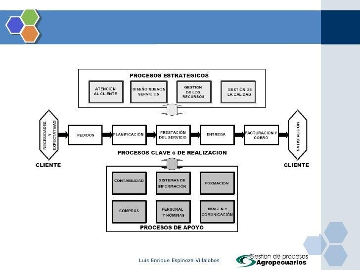 Ses 03 gpa mapa de procesos for Mapa de procesos de un restaurante