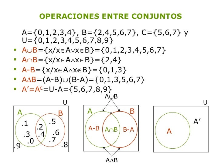 OPERACIONES ENTRE CONJUNTOS <ul><li>A={0,1,2,3,4}, B={2,4,5,6,7}, C={5,6,7} y U={0,1,2,3,4,5,6,7,8,9} </li></ul><ul><li>A ...