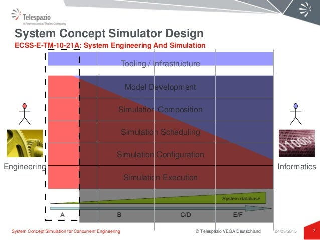 Concurrent Engineering Concept : System concept simulation for concurrent engineering