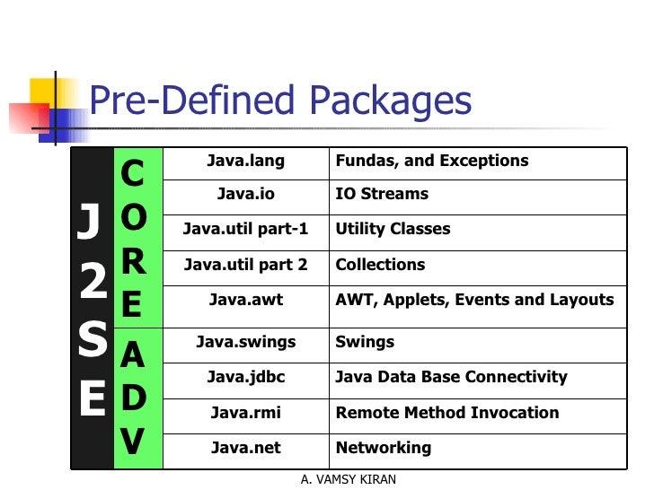 Pre-Defined Packages Networking Java.net Remote Method Invocation Java.rmi Java Data Base Connectivity Java.jdbc Swings Ja...