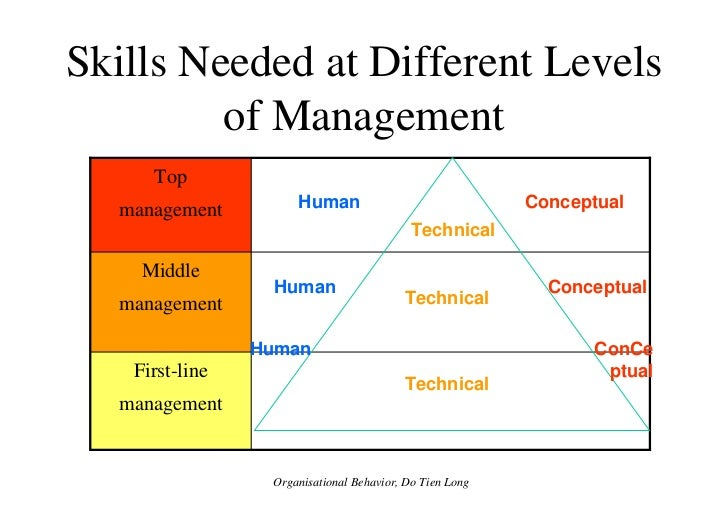 the skills needed in managing an organisation Similarly, job-hunters often think good organisation and time management are  obvious skills for many jobs but they're especially vital for managers, who have to .
