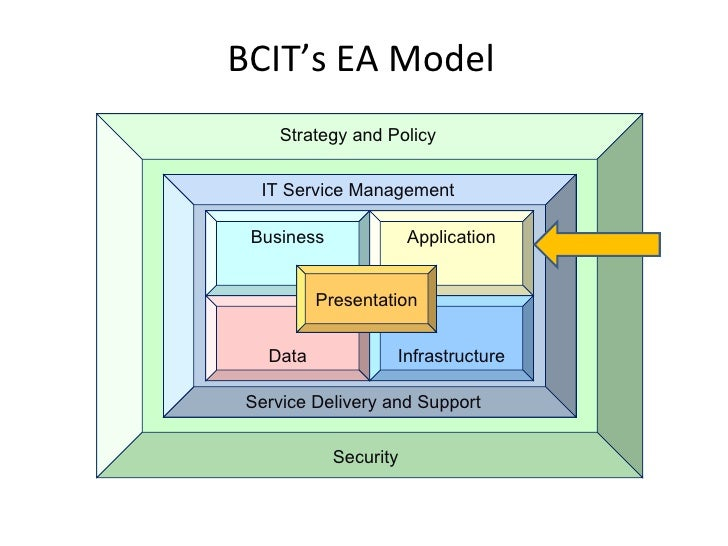 BCIT Application Portfolio Mgmt