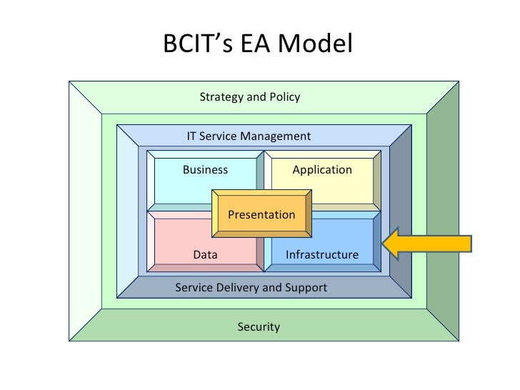 BCIT's EA Model IT Service Management Strategy and Policy Business Data Application Infrastructure Presentation Service De...