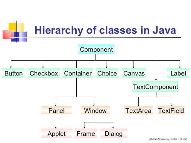 Java Swing Radio On Group Example Button Table Example