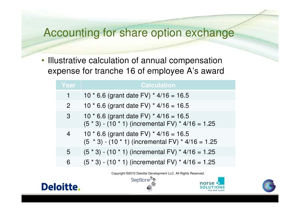 Employee Stock Option Exchange Programmes - StepStone Case study