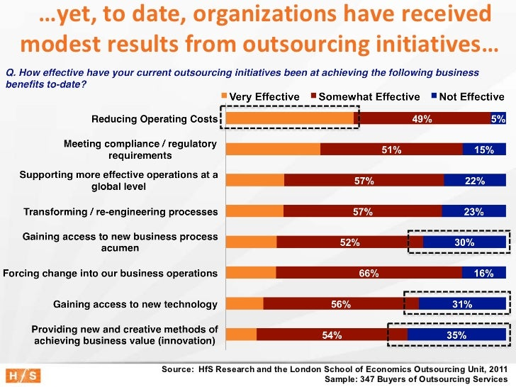 …yet, to date, organizations have receivedmodest results from outsourcing initiatives…             Source: HfS Research an...