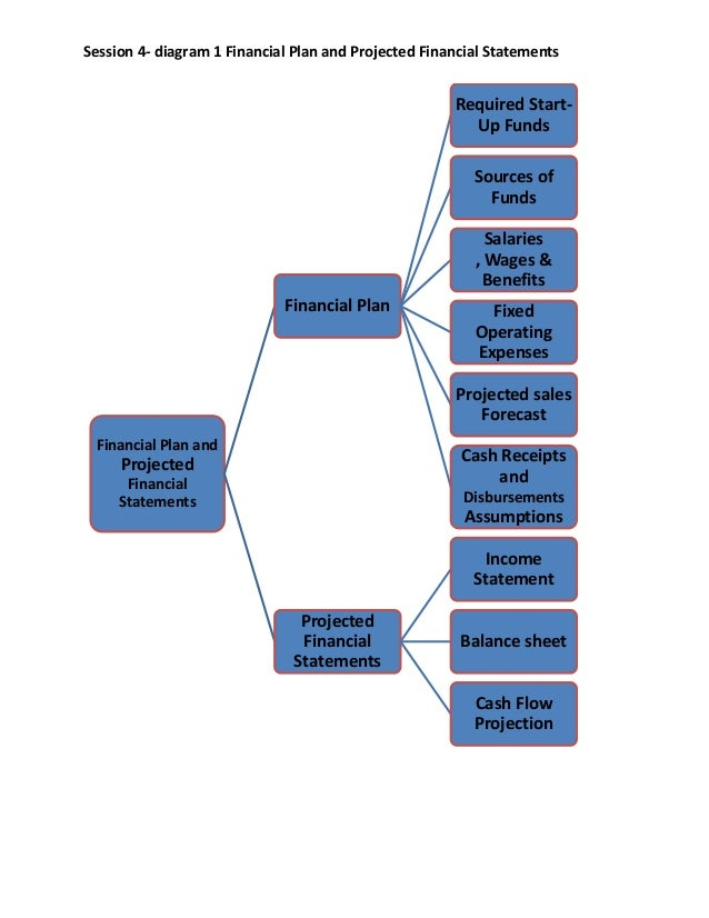 Simple Steps for Starting your Business Session 4 diagram 1 financial plan and projected financial statements
