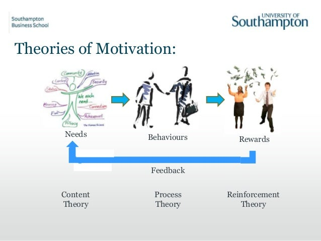 process and content theories of motivation essay Read this social issues essay and over 88,000 other research documents discuss the strength and weaknesses of content and process theories of motivation question: вђњdiscuss the strength.