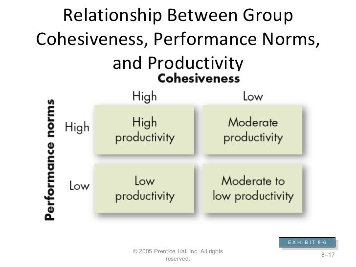 relationship between labour and productivity