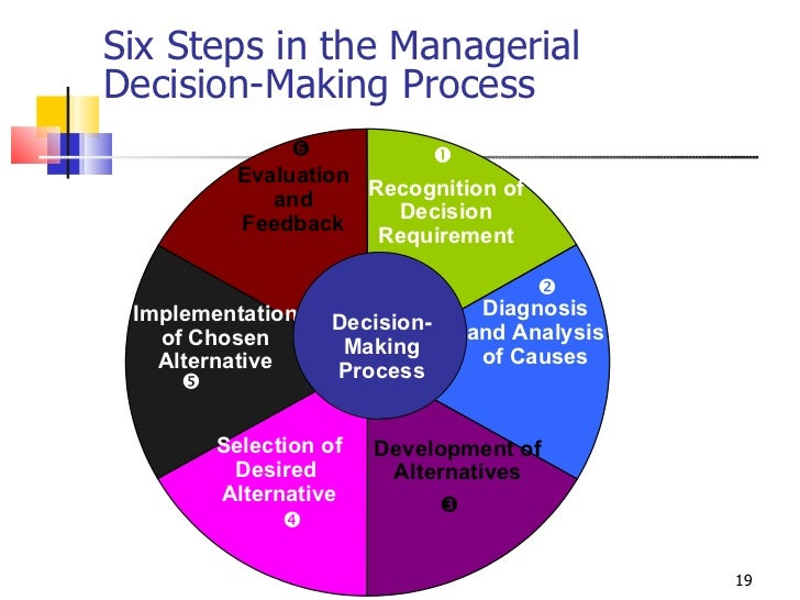 six steps in the managerial decision making process Bazerman six step decision  & moore, d a (2009) judgment in managerial decision making (7th ed  individual assignment consumer decision making process.