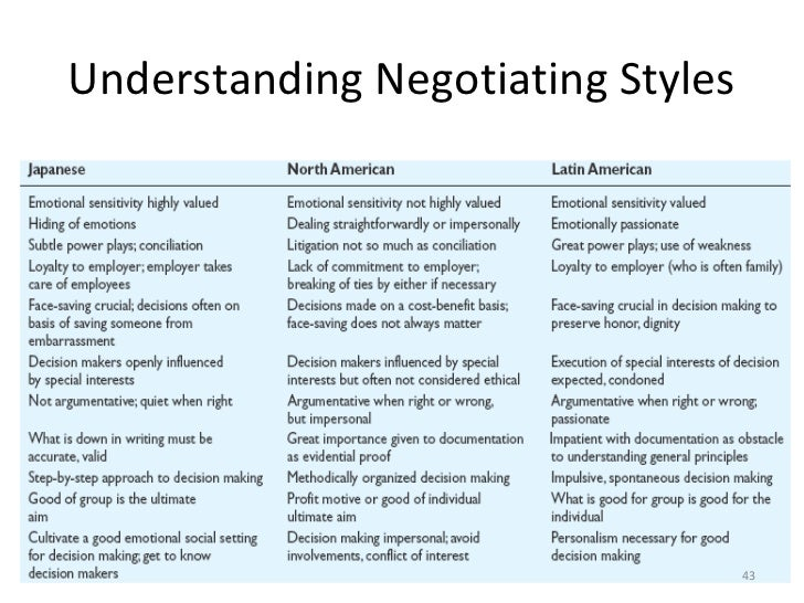 cross cultural dimensions in negotiations Key words: business ethics, negotiation strategies  canada, china, cross- cultural differences ethical concerns are hard to avoid in business negotiations.
