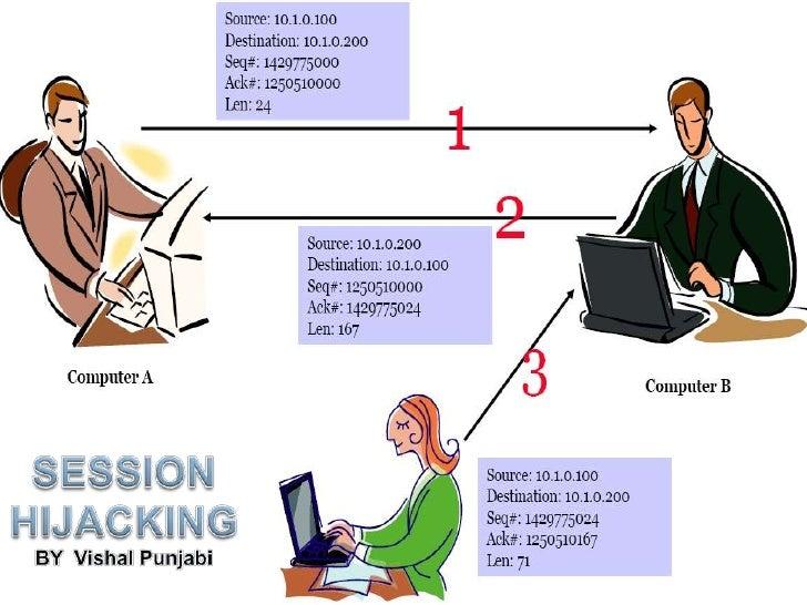 SESSION HIJACKING<br />BY  Vishal Punjabi<br />