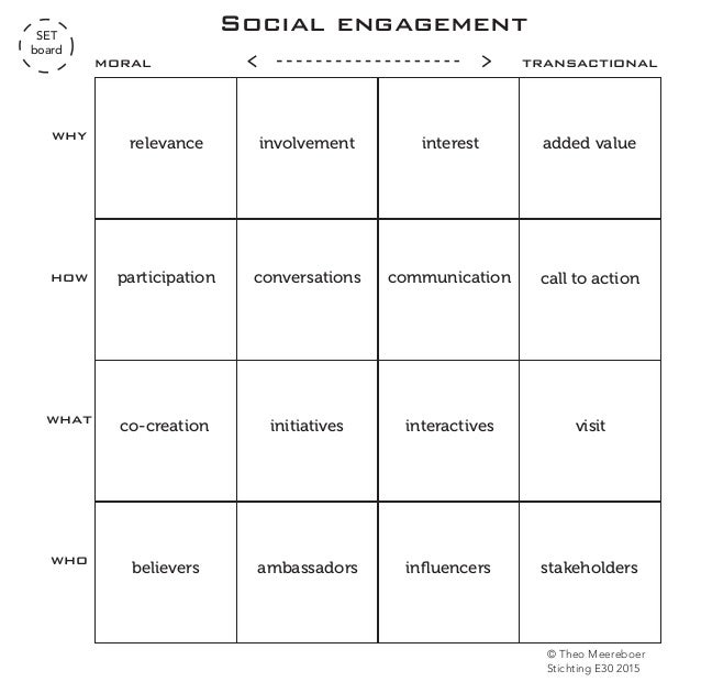 Social engagement call to action added value communication relevance stakeholdersbelievers ambassadors participation inter...