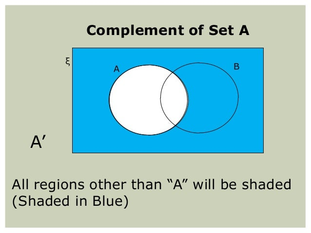 set operation and venn diagrams A venn diagram (also called primary diagram, set diagram or logic diagram) is a diagram that shows all possible logical relations between a finite collection of different sets these diagrams depict elements as points in the plane, and sets as regions inside closed curves.