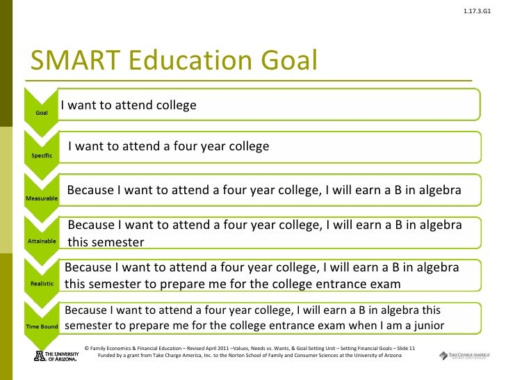 smart goal settingissaiah wallacechamberlain college of