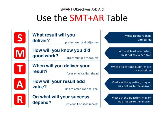 how to write smart objectives