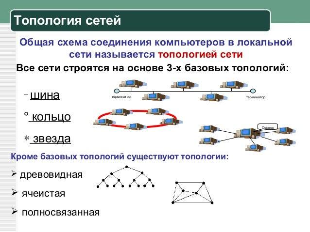 Топология сетей Общая схема