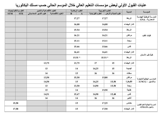 Seuils d'accès aux grands établissements pour l'année universitaire 2012 2013