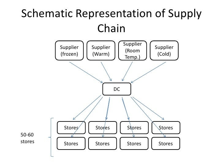 seven eleven japan co supply chain drivers Make the supply chain efficient and great things will happen it is the conventional wisdom however, if you say to a supply chain leader that the most efficient supply chain is not the most.