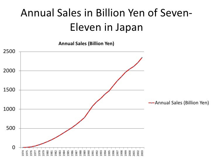 seven eleven japan essay Case analysis: seven-eleven japan co the case describes how seven eleven has successfully established an innovative business model toshifumi suzuki, ceo of seven.