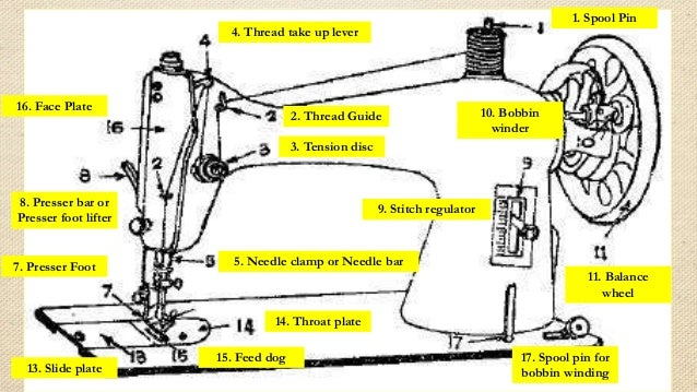 parts of the sewing machine worksheet