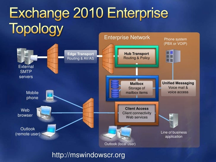 Exchange 2010 Web Services