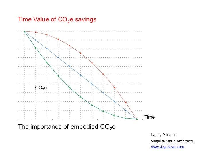 Time Value of CO2e savings     CO2e                                  TimeThe importance of embodied CO2e                  ...