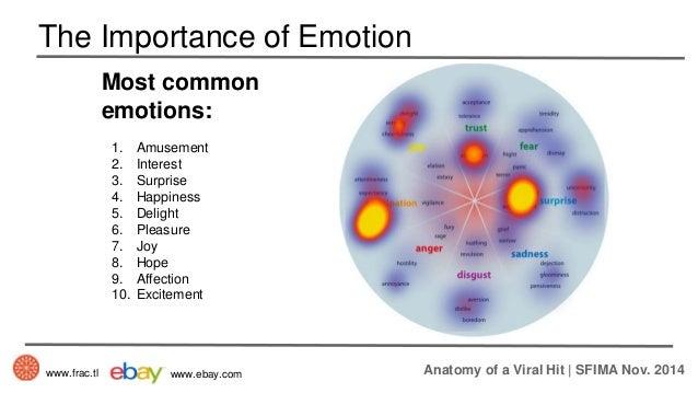 Anatomy of emotions