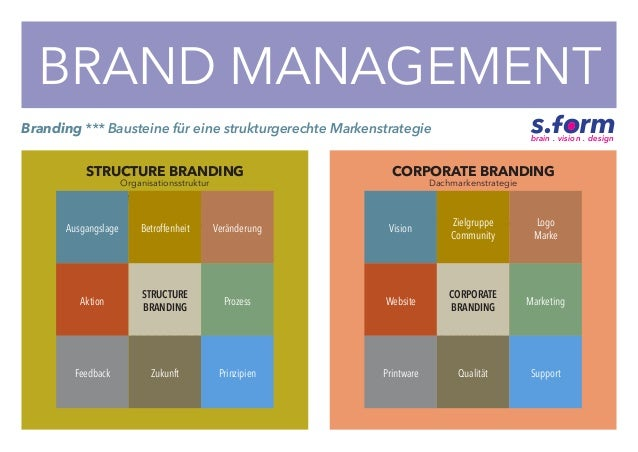 BRAND MANAGEMENT STRUCTURE BRANDING » Ausgangslage » Betroffenheit » Veränderung » Aktion » Prozess » Feedback » Zukunft »...